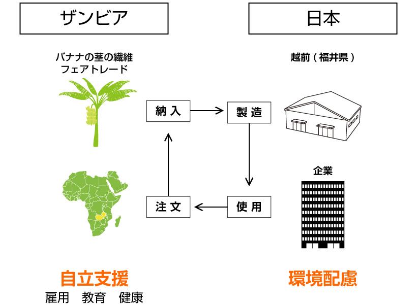 日本とザンビアの関係図
