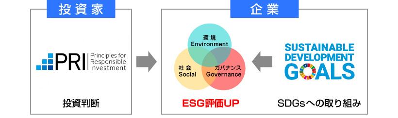 ESG評価UPの仕組み
