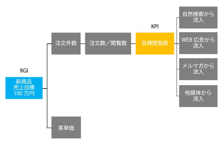 KPI相関図